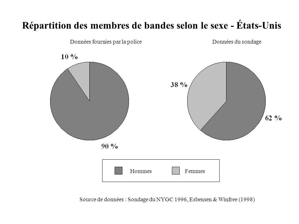 Répartition des membres de bandes selon le sexe - États-Unis Source de données : Sondage du NYGC 1996, Esbensen & Winfree (1998) Données du sondageDon