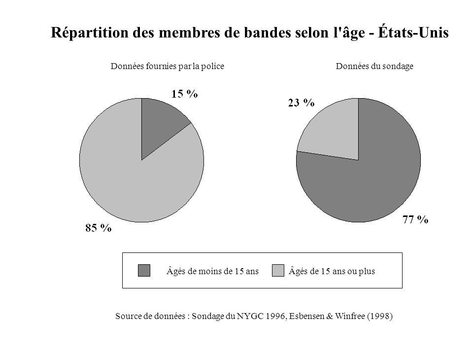 Âgés de 15 ans ou plusÂgés de moins de 15 ans Répartition des membres de bandes selon l'âge - États-Unis Données du sondageDonnées fournies par la pol