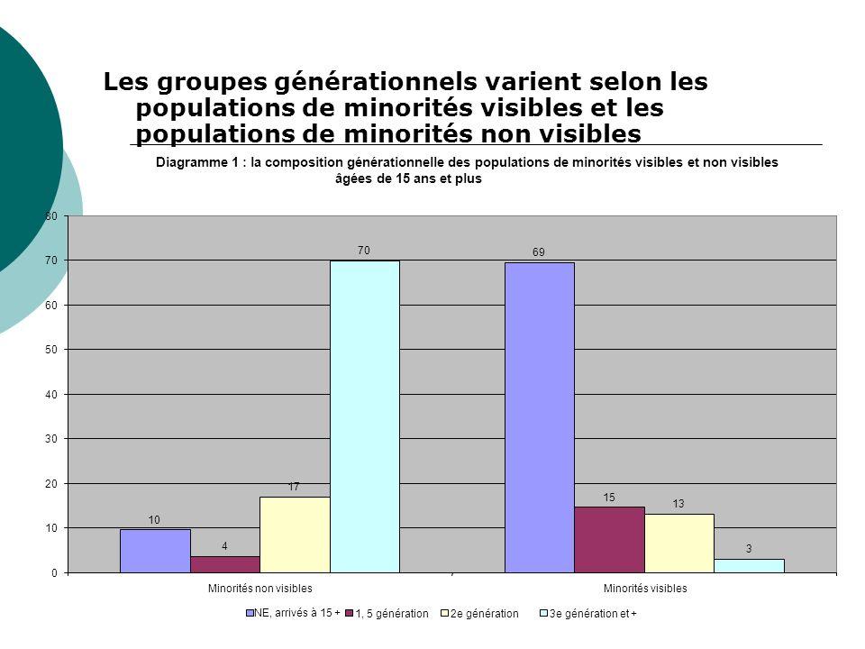Les groupes générationnels varient selon les populations de minorités visibles et les populations de minorités non visibles Diagramme 1 : la compositi