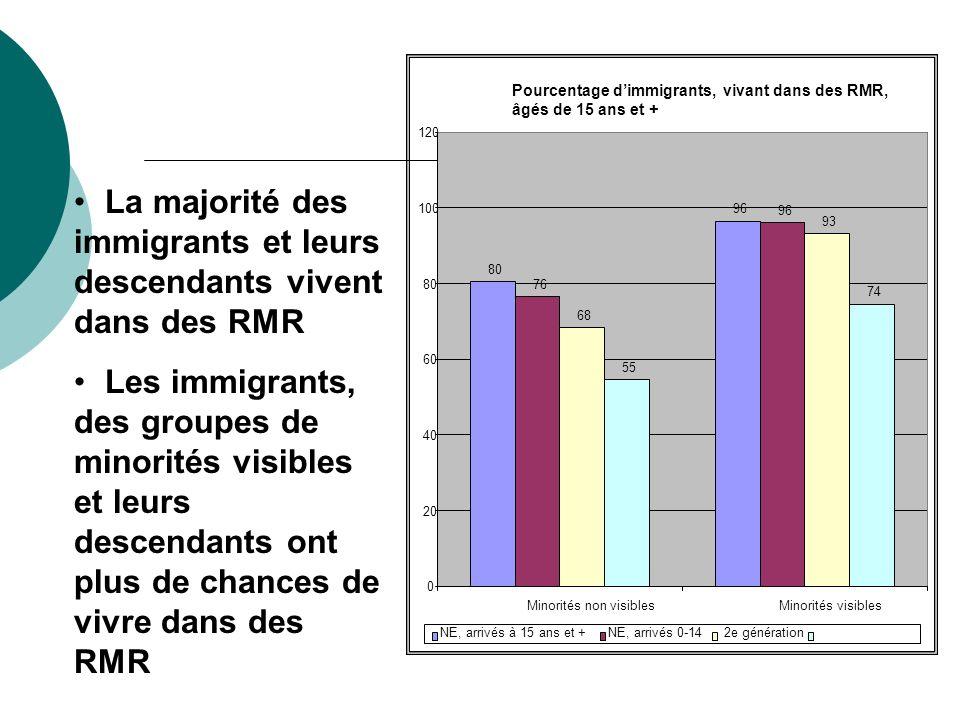 Pourcentage dimmigrants, vivant dans des RMR, âgés de 15 ans et + 80 96 76 96 68 93 55 74 0 20 40 60 80 100 120 Minorités non visiblesMinorités visibl