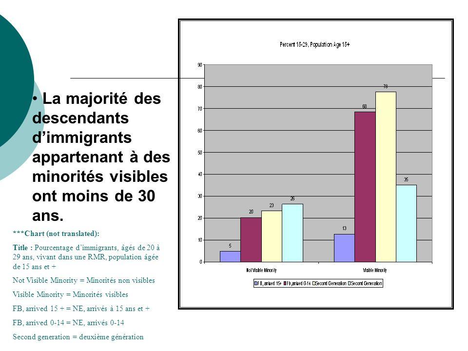 La majorité des descendants dimmigrants appartenant à des minorités visibles ont moins de 30 ans. ***Chart (not translated): Title : Pourcentage dimmi