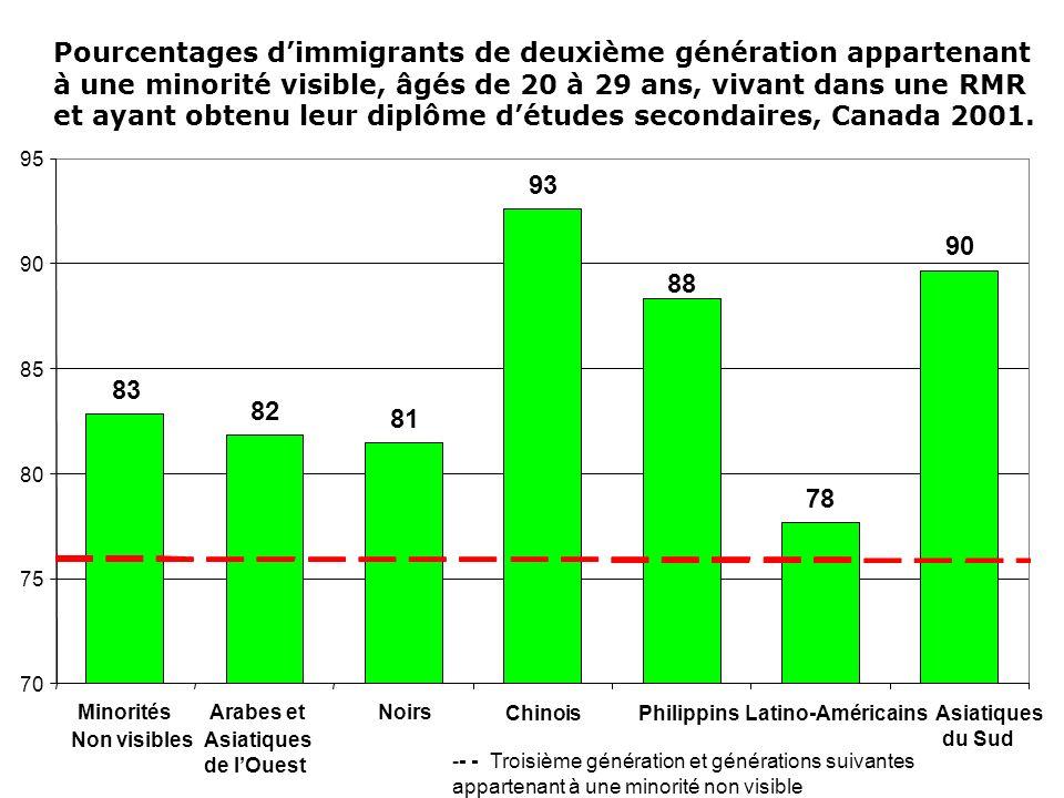 Pourcentages dimmigrants de deuxième génération appartenant à une minorité visible, âgés de 20 à 29 ans, vivant dans une RMR et ayant obtenu leur dipl