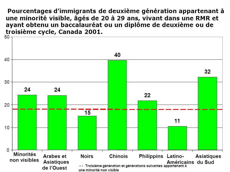 Pourcentages dimmigrants de deuxième génération appartenant à une minorité visible, âgés de 20 à 29 ans, vivant dans une RMR et ayant obtenu un baccalauréat ou un diplôme de deuxième ou de troisième cycle, Canada 2001.