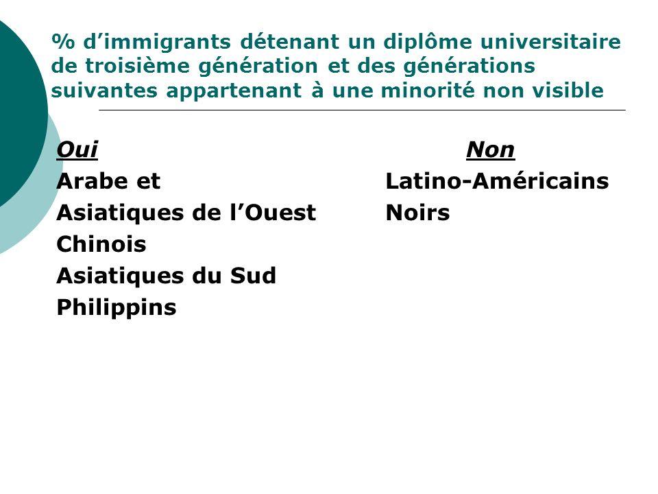 % dimmigrants détenant un diplôme universitaire de troisième génération et des générations suivantes appartenant à une minorité non visible Oui Non Arabe et Latino-Américains Asiatiques de lOuest Noirs Chinois Asiatiques du Sud Philippins