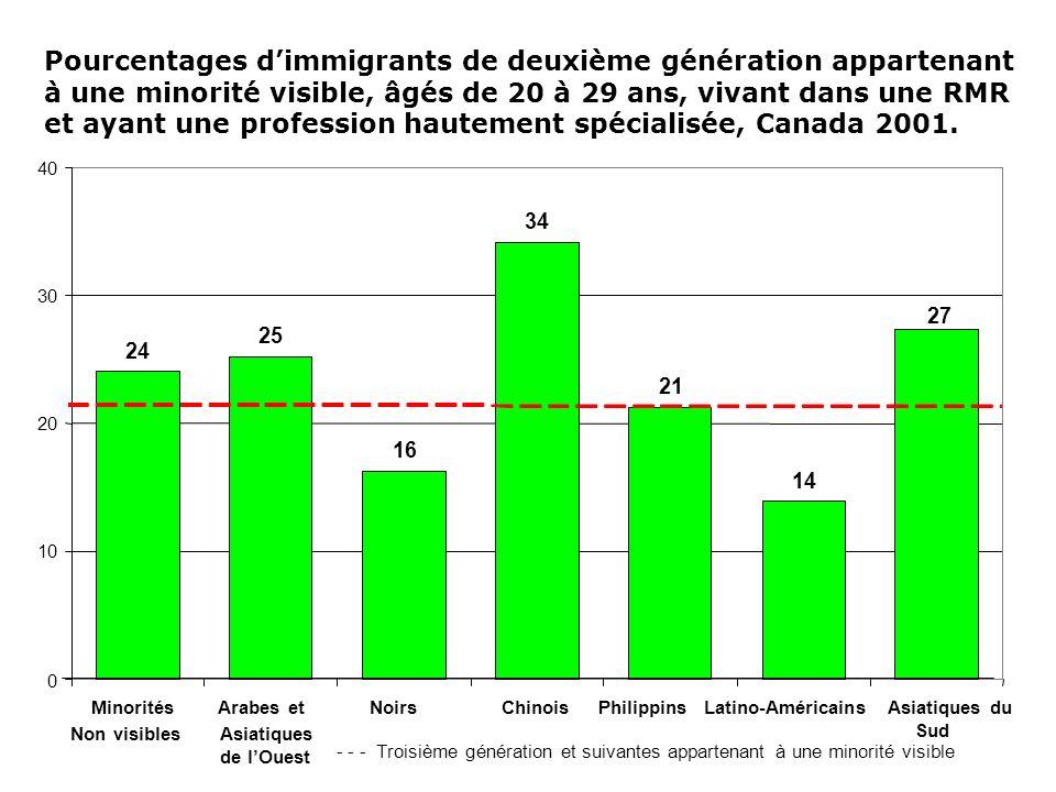 Pourcentages dimmigrants de deuxième génération appartenant à une minorité visible, âgés de 20 à 29 ans, vivant dans une RMR et ayant une profession h