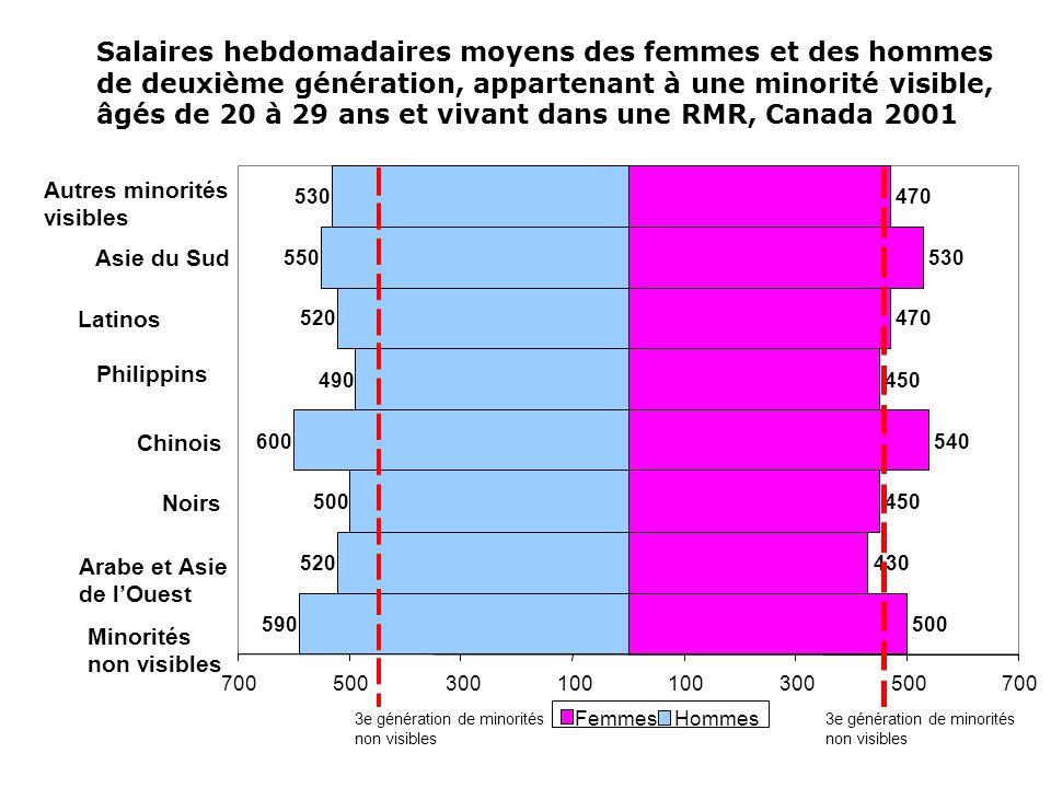 Salaires hebdomadaires moyens des femmes et des hommes de deuxième génération, appartenant à une minorité visible, âgés de 20 à 29 ans et vivant dans