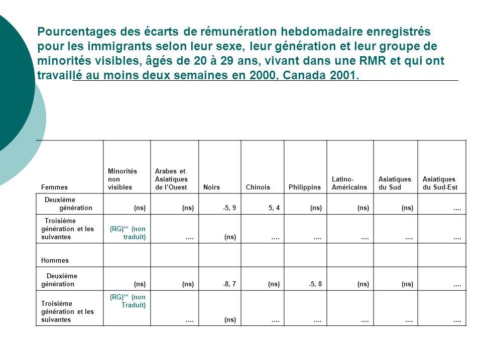 Pourcentages des écarts de rémunération hebdomadaire enregistrés pour les immigrants selon leur sexe, leur génération et leur groupe de minorités visibles, âgés de 20 à 29 ans, vivant dans une RMR et qui ont travaillé au moins deux semaines en 2000, Canada 2001.