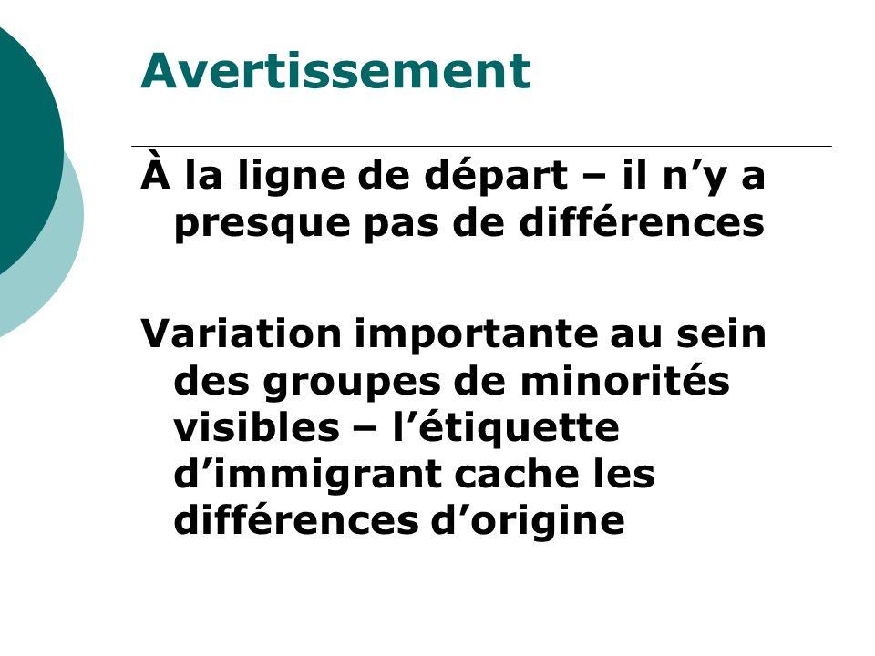 Avertissement À la ligne de départ – il ny a presque pas de différences Variation importante au sein des groupes de minorités visibles – létiquette di
