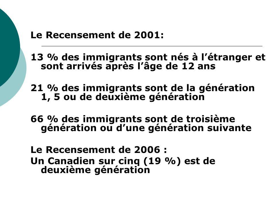 Le Recensement de 2001: 13 % des immigrants sont nés à létranger et sont arrivés après lâge de 12 ans 21 % des immigrants sont de la génération 1, 5 ou de deuxième génération 66 % des immigrants sont de troisième génération ou dune génération suivante Le Recensement de 2006 : Un Canadien sur cinq (19 %) est de deuxième génération
