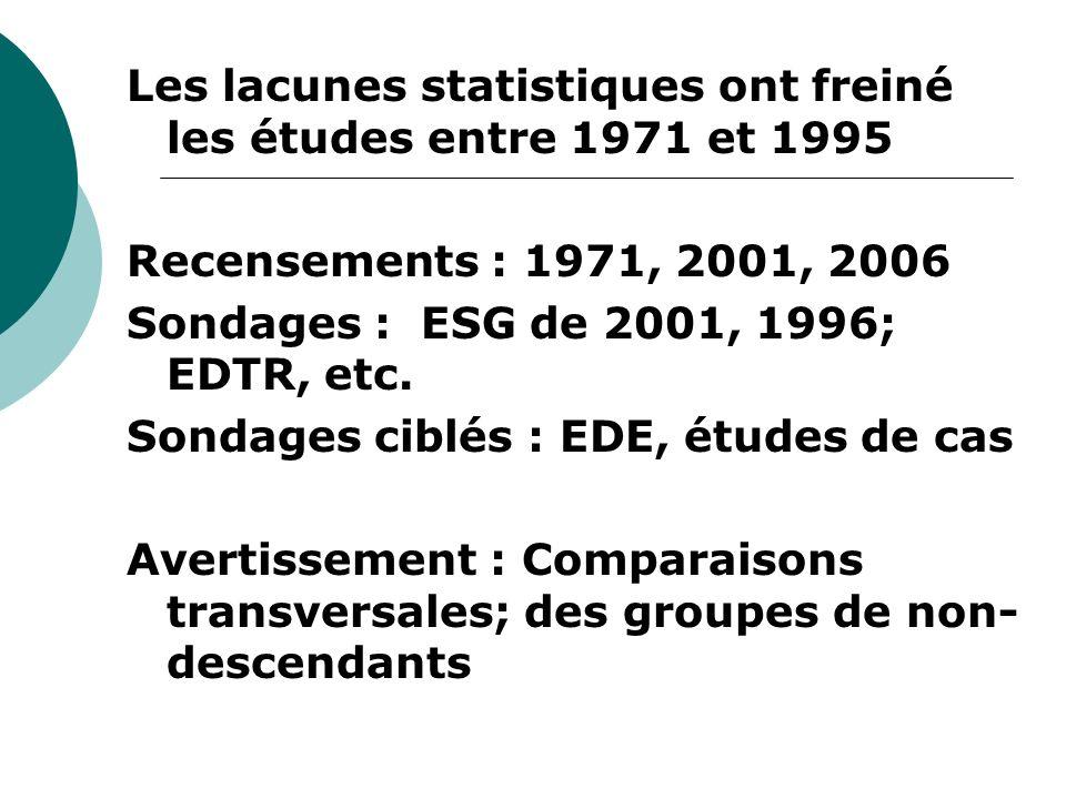 Les lacunes statistiques ont freiné les études entre 1971 et 1995 Recensements : 1971, 2001, 2006 Sondages : ESG de 2001, 1996; EDTR, etc.