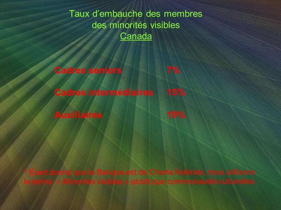 4 ème Plan daction Équité Quelques données sur les minorités visibles Contexte actuel Barrières et nouveaux enjeux Les solutions possibles