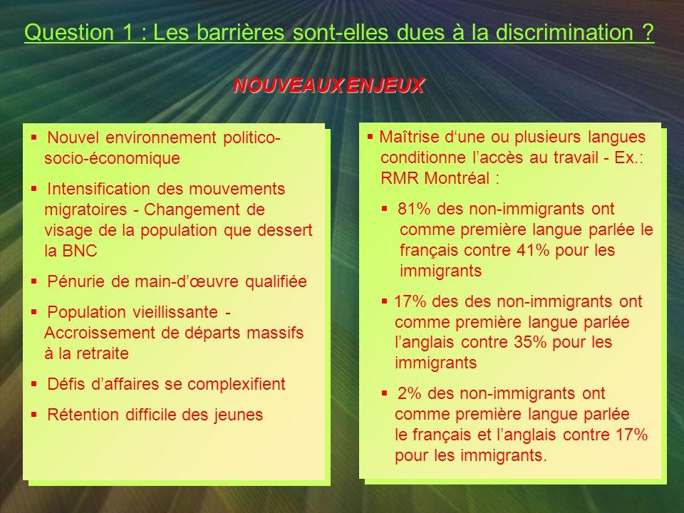Taux dembauche des membres des minorités visibles Canada Cadres seniors7% Cadres intermédiaires15% Auxiliaires19% * Étant donné que la Banque est de C