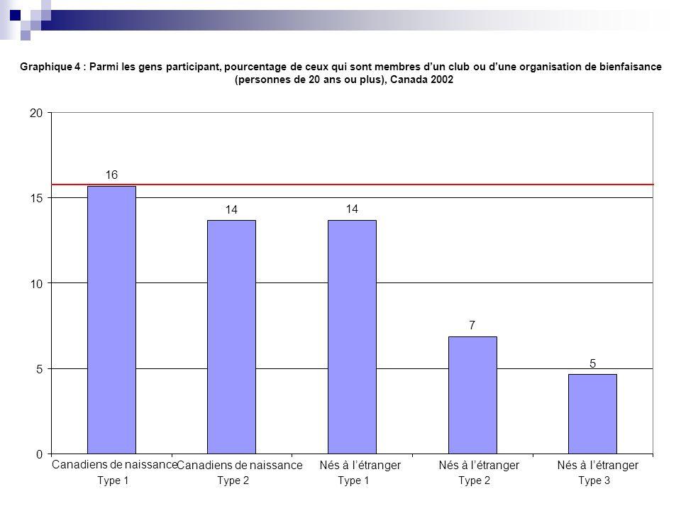 Graphique 4 : Parmi les gens participant, pourcentage de ceux qui sont membres dun club ou dune organisation de bienfaisance (personnes de 20 ans ou p