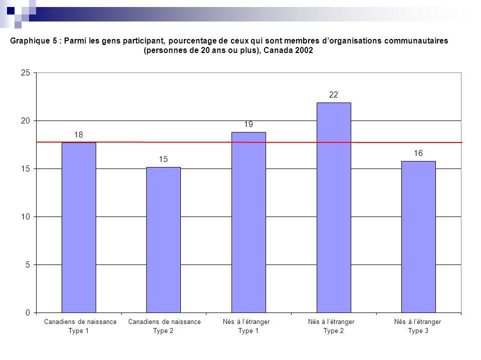 Graphique 5 : Parmi les gens participant, pourcentage de ceux qui sont membres dorganisations communautaires (personnes de 20 ans ou plus), Canada 200