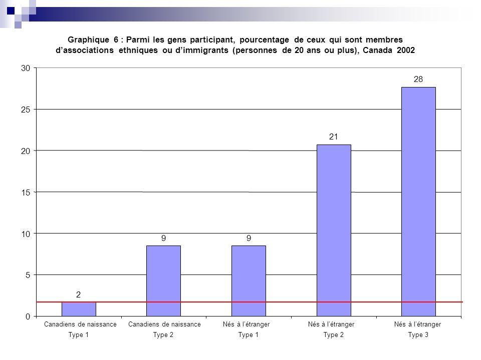 Graphique 6 : Parmi les gens participant, pourcentage de ceux qui sont membres dassociations ethniques ou dimmigrants (personnes de 20 ans ou plus), C