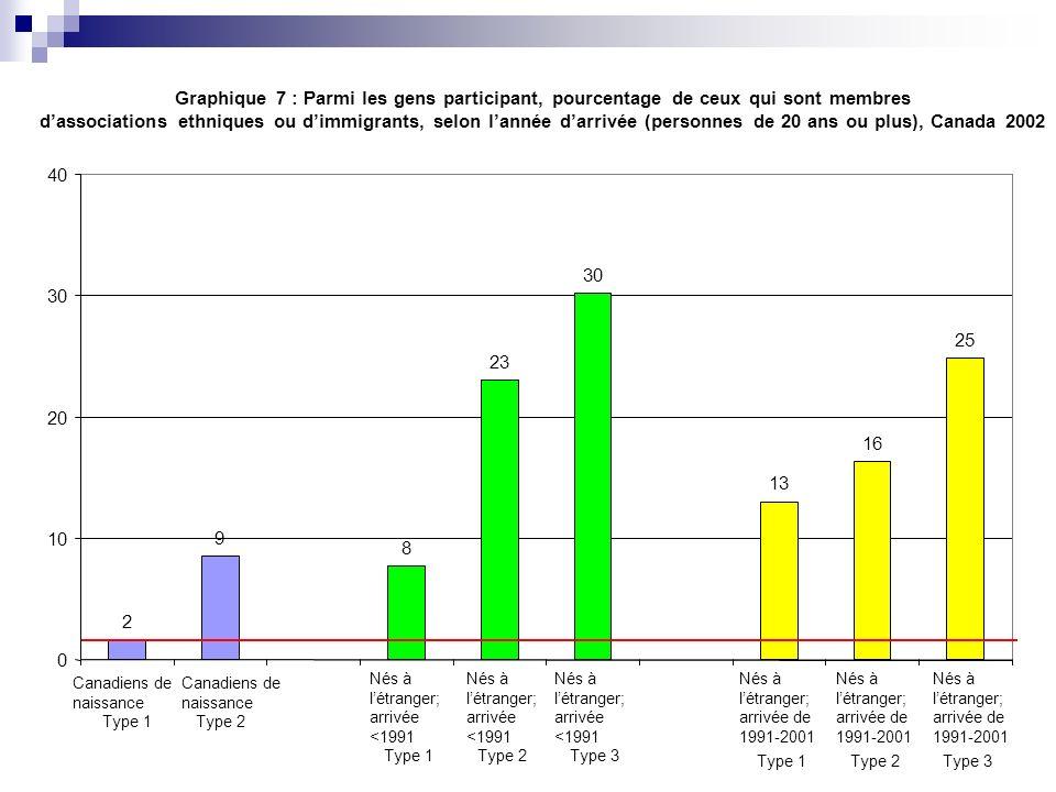 Graphique 7 : Parmi les gens participant, pourcentage de ceux qui sont membres dassociations ethniques ou dimmigrants, selon lannée darrivée (personne
