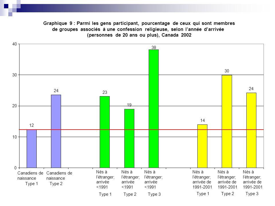 Graphique 9 : Parmi les gens participant, pourcentage de ceux qui sont membres de groupes associés à une confession religieuse, selon lannée darrivée