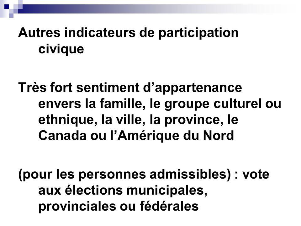 Autres indicateurs de participation civique Très fort sentiment dappartenance envers la famille, le groupe culturel ou ethnique, la ville, la province