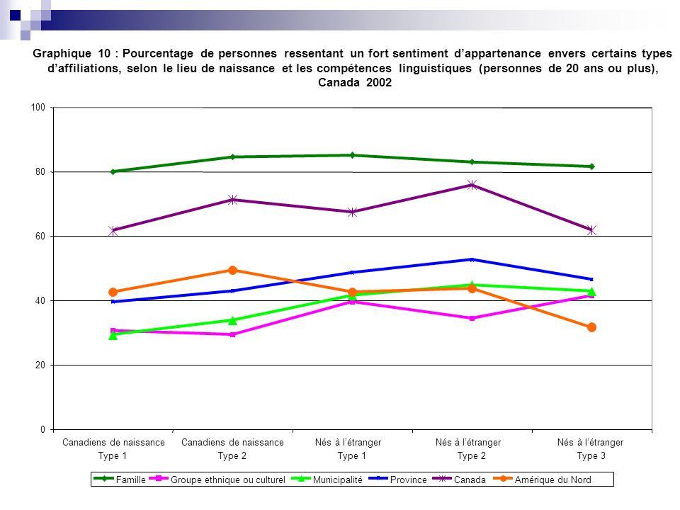 Graphique 10 : Pourcentage de personnes ressentant un fort sentiment dappartenance envers certains types daffiliations, selon le lieu de naissance et