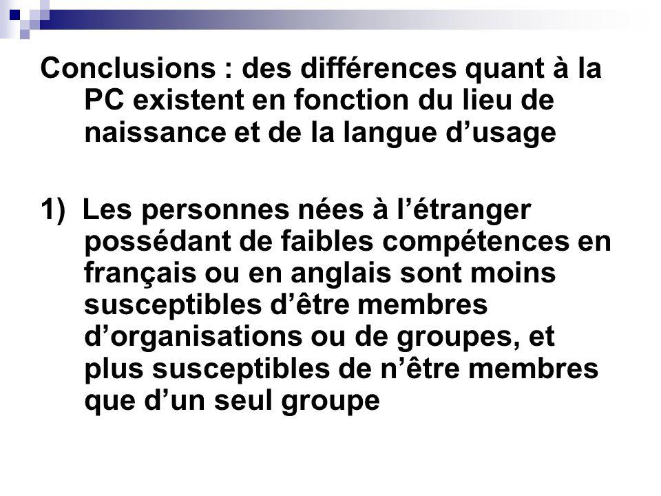 Conclusions : des différences quant à la PC existent en fonction du lieu de naissance et de la langue dusage 1) Les personnes nées à létranger posséda