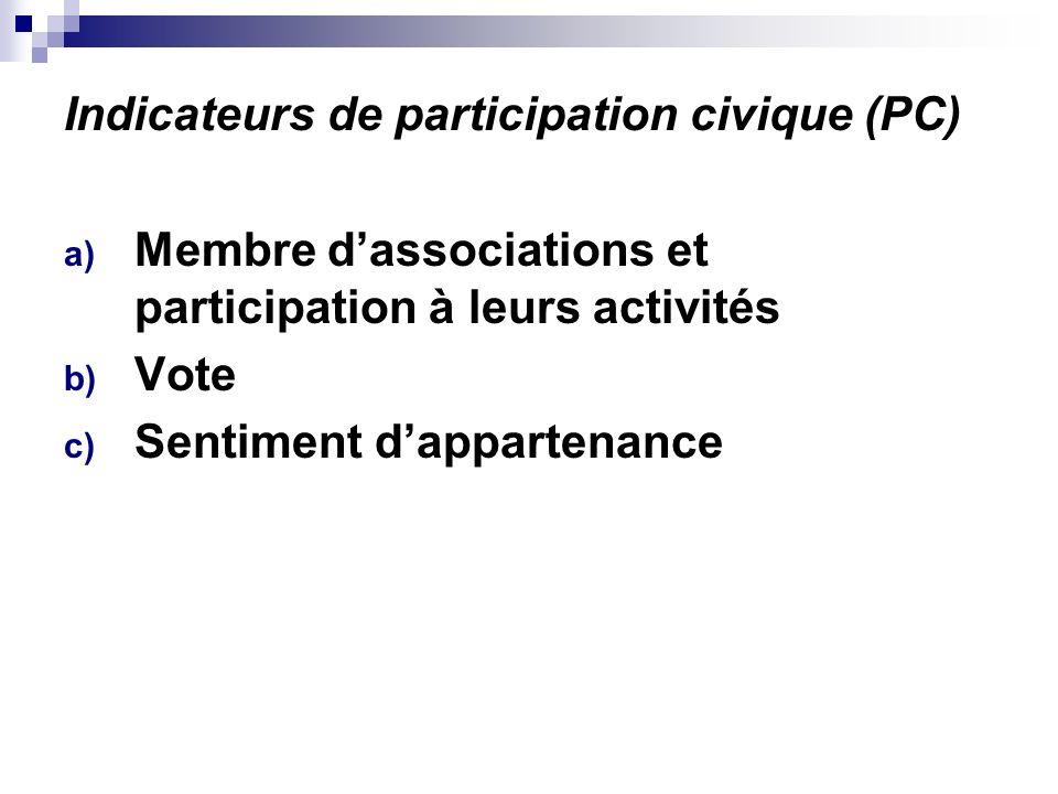 Indicateurs de participation civique (PC) a) Membre dassociations et participation à leurs activités b) Vote c) Sentiment dappartenance