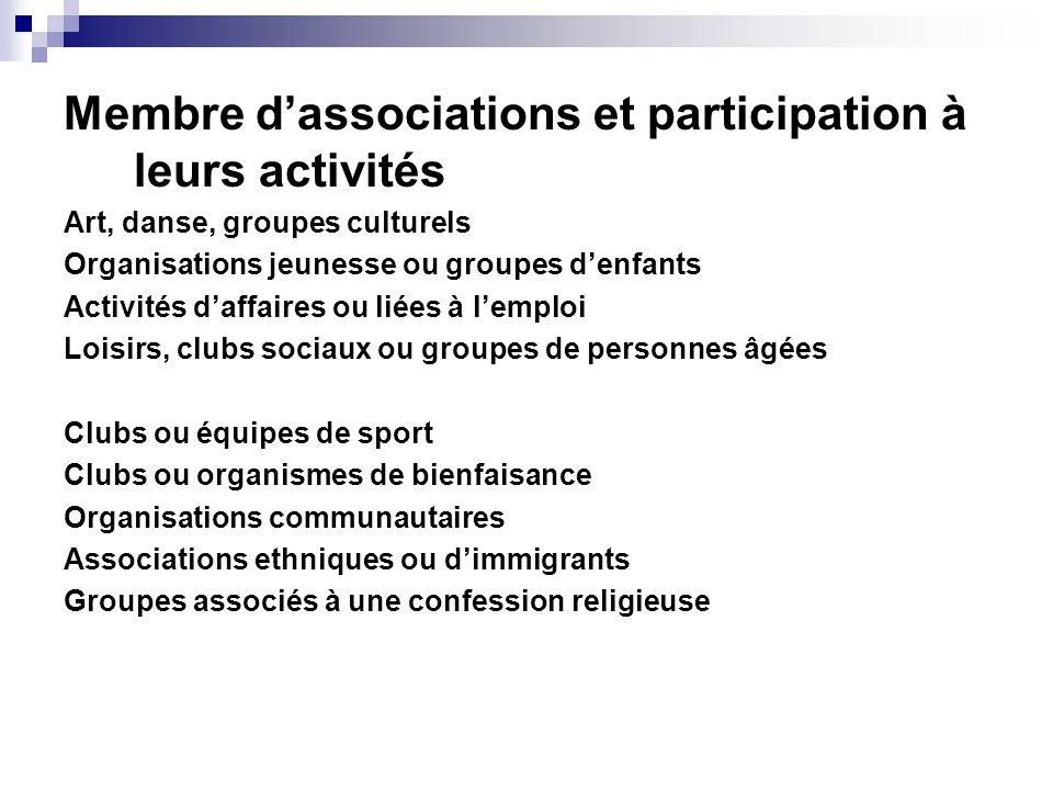 Membre dassociations et participation à leurs activités Art, danse, groupes culturels Organisations jeunesse ou groupes denfants Activités daffaires o