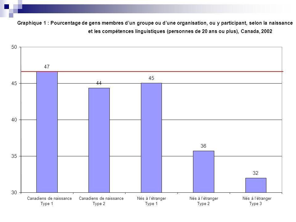 Graphique 2 : Parmi les gens participant, pourcentage de ceux qui ne participent quà un seul groupe ou une seule organisation, (personnes de 20 ans ou plus), Canada, 2002 77 76 74 82 81 65 70 75 80 85 Type 1Type 2Type 1Type 2Type 3 Canadiens de naissance Nés à létranger