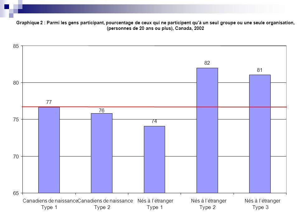 Graphique 3 : Parmi les gens participant, pourcentage de ceux qui sont membres dun club ou dune équipe de sport (personnes de 20 ans ou plus), Canada 2002 44 38 30 20 15 0 10 20 30 40 50 Type 1Type 2Type 1Type 2Type 3 Canadiens de naissance Nés à létranger