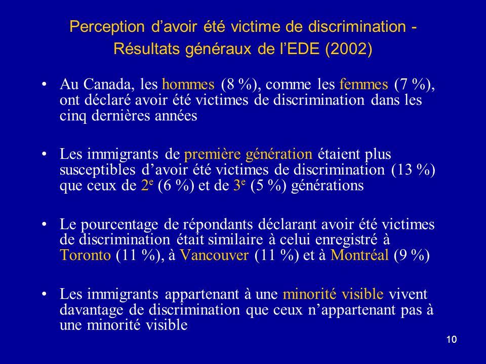 10 Perception davoir été victime de discrimination - Résultats généraux de lEDE (2002) Au Canada, les hommes (8 %), comme les femmes (7 %), ont déclaré avoir été victimes de discrimination dans les cinq dernières années Les immigrants de première génération étaient plus susceptibles davoir été victimes de discrimination (13 %) que ceux de 2 e (6 %) et de 3 e (5 %) générations Le pourcentage de répondants déclarant avoir été victimes de discrimination était similaire à celui enregistré à Toronto (11 %), à Vancouver (11 %) et à Montréal (9 %) Les immigrants appartenant à une minorité visible vivent davantage de discrimination que ceux nappartenant pas à une minorité visible