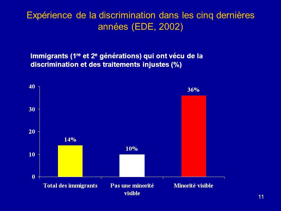 11 Expérience de la discrimination dans les cinq dernières années (EDE, 2002) Immigrants (1 re et 2 e générations) qui ont vécu de la discrimination et des traitements injustes (%)