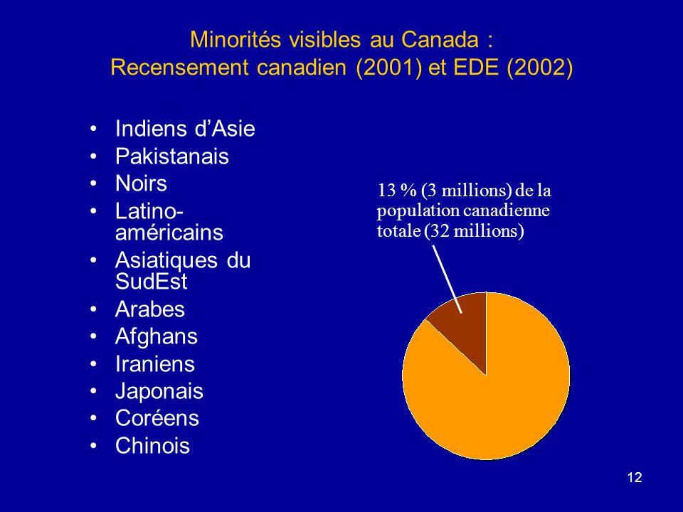12 Minorités visibles au Canada : Recensement canadien (2001) et EDE (2002) Indiens dAsie Pakistanais Noirs Latino- américains Asiatiques du SudEst Arabes Afghans Iraniens Japonais Coréens Chinois 13 % (3 millions) de la population canadienne totale (32 millions)