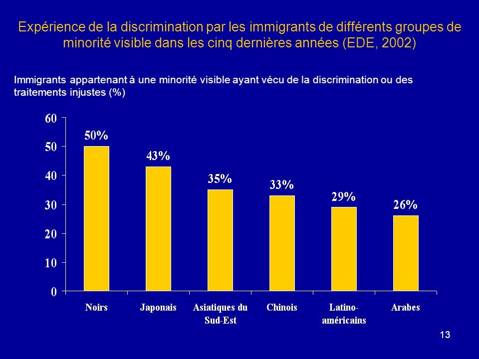 13 Expérience de la discrimination par les immigrants de différents groupes de minorité visible dans les cinq dernières années (EDE, 2002) Immigrants appartenant à une minorité visible ayant vécu de la discrimination ou des traitements injustes (%)