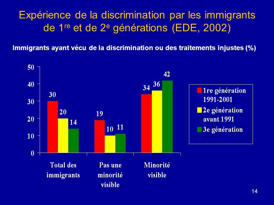 14 Expérience de la discrimination par les immigrants de 1 re et de 2 e générations (EDE, 2002) Immigrants ayant vécu de la discrimination ou des traitements injustes (%)