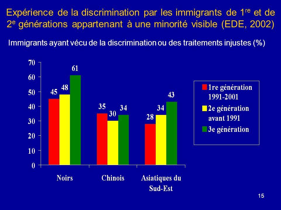 15 Expérience de la discrimination par les immigrants de 1 re et de 2 e générations appartenant à une minorité visible (EDE, 2002) Immigrants ayant vécu de la discrimination ou des traitements injustes (%)