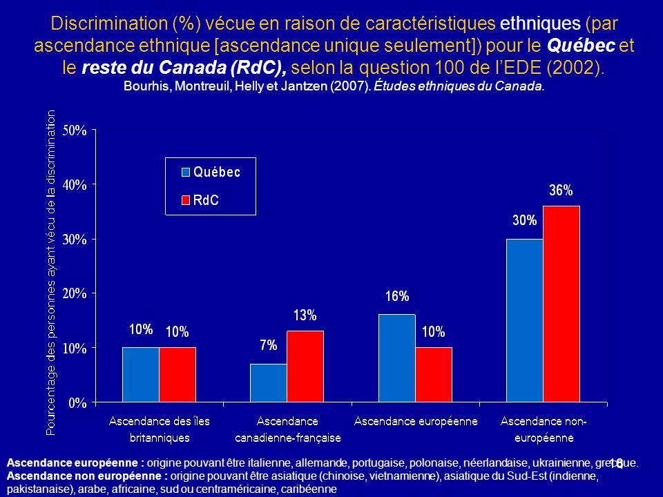 16 Discrimination (%) vécue en raison de caractéristiques ethniques (par ascendance ethnique [ascendance unique seulement]) pour le Québec et le reste du Canada (RdC), selon la question 100 de lEDE (2002).