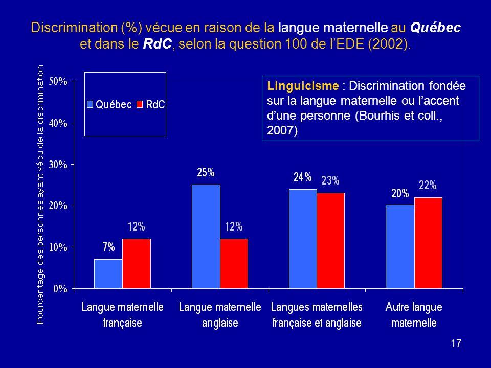 17 Discrimination (%) vécue en raison de la langue maternelle au Québec et dans le RdC, selon la question 100 de lEDE (2002).
