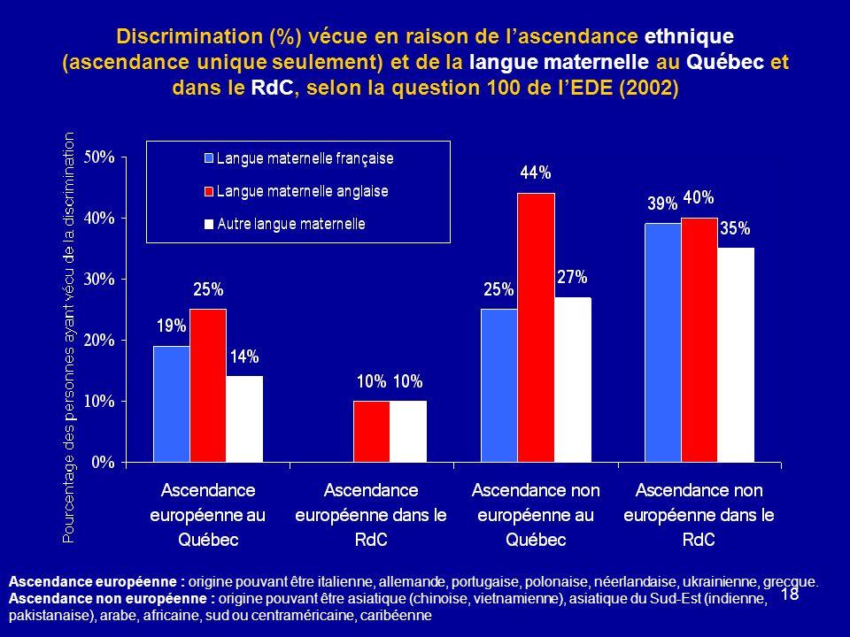 18 Discrimination (%) vécue en raison de lascendance ethnique (ascendance unique seulement) et de la langue maternelle au Québec et dans le RdC, selon la question 100 de lEDE (2002) Ascendance européenne : origine pouvant être italienne, allemande, portugaise, polonaise, néerlandaise, ukrainienne, grecque.