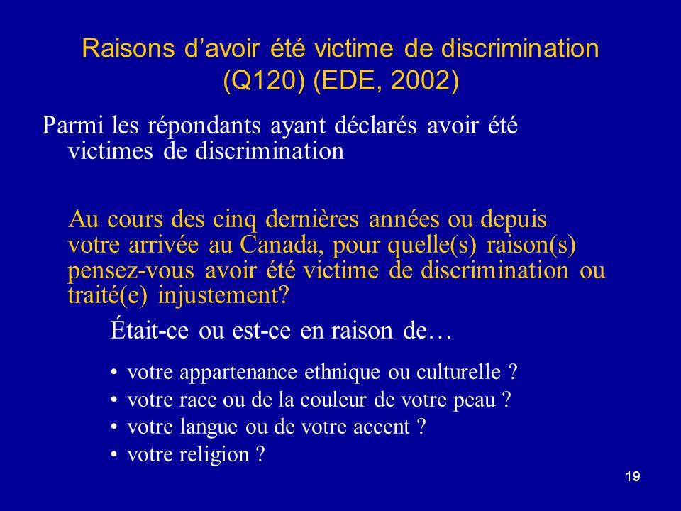 19 Raisons davoir été victime de discrimination (Q120) (EDE, 2002) Parmi les répondants ayant déclarés avoir été victimes de discrimination Au cours des cinq dernières années ou depuis votre arrivée au Canada, pour quelle(s) raison(s) pensez-vous avoir été victime de discrimination ou traité(e) injustement.
