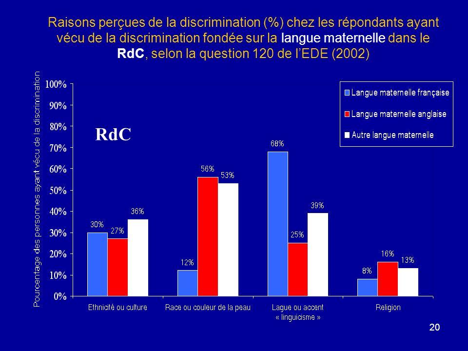 20 Raisons perçues de la discrimination (%) chez les répondants ayant vécu de la discrimination fondée sur la langue maternelle dans le RdC, selon la question 120 de lEDE (2002) RdC