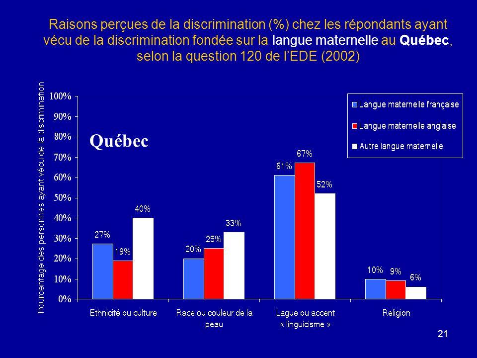 21 Raisons perçues de la discrimination (%) chez les répondants ayant vécu de la discrimination fondée sur la langue maternelle au Québec, selon la question 120 de lEDE (2002) Québec