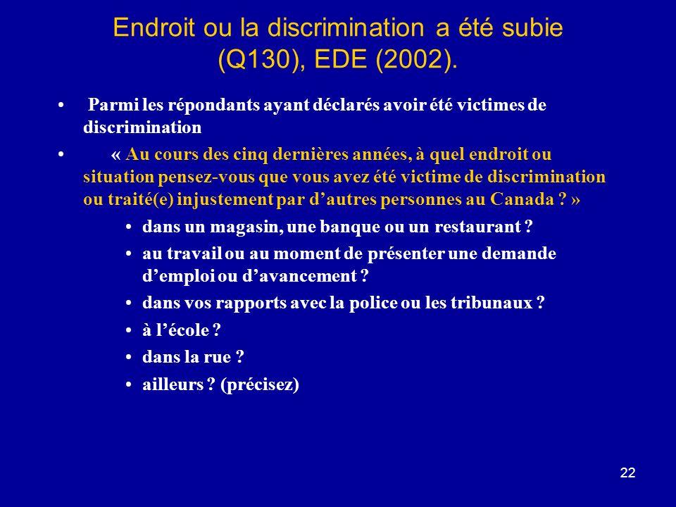 22 Endroit ou la discrimination a été subie (Q130), EDE (2002).