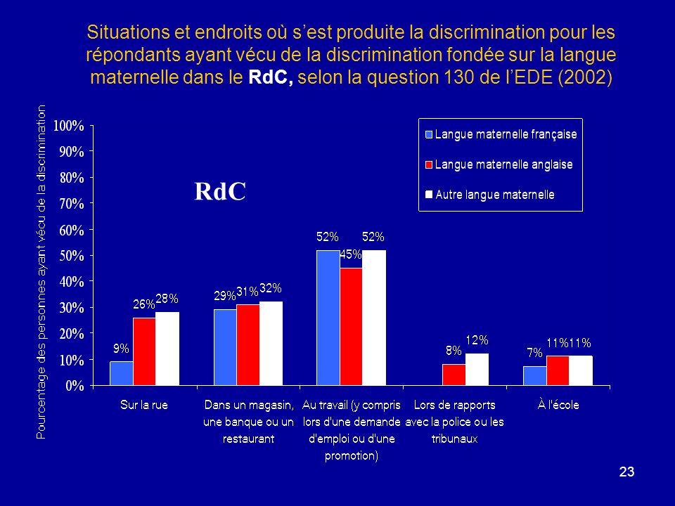 23 Situations et endroits où sest produite la discrimination pour les répondants ayant vécu de la discrimination fondée sur la langue maternelle dans le RdC, selon la question 130 de lEDE (2002) RdC