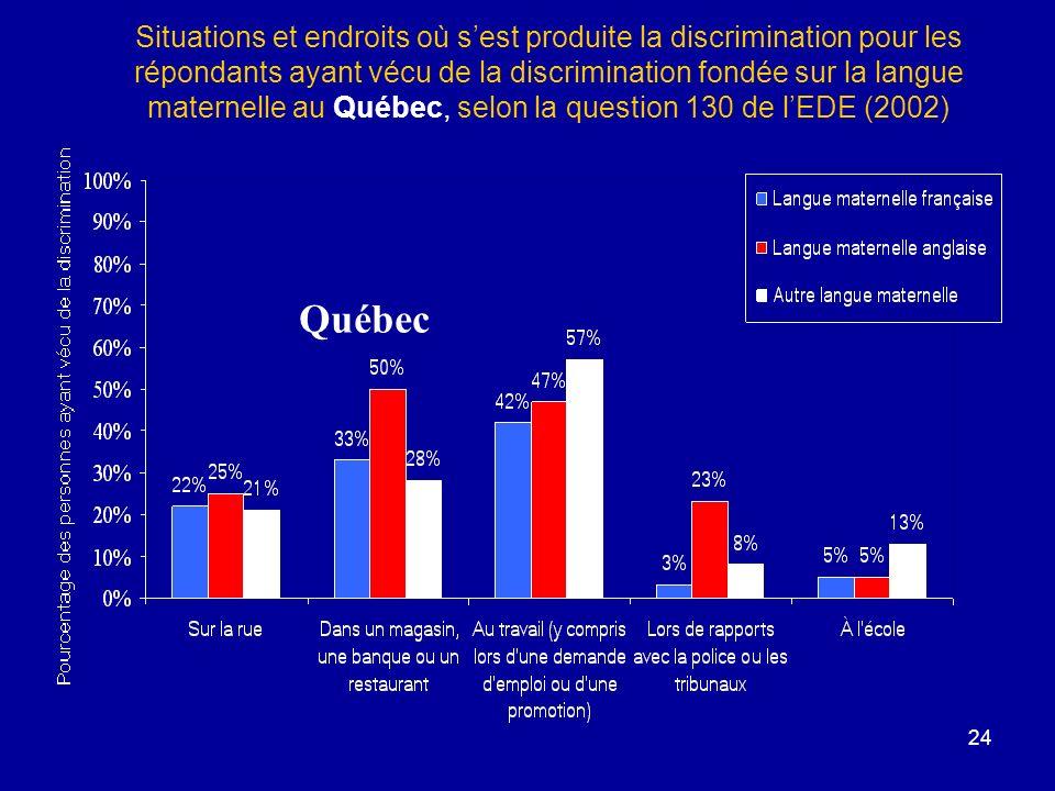 24 Situations et endroits où sest produite la discrimination pour les répondants ayant vécu de la discrimination fondée sur la langue maternelle au Québec, selon la question 130 de lEDE (2002) Québec