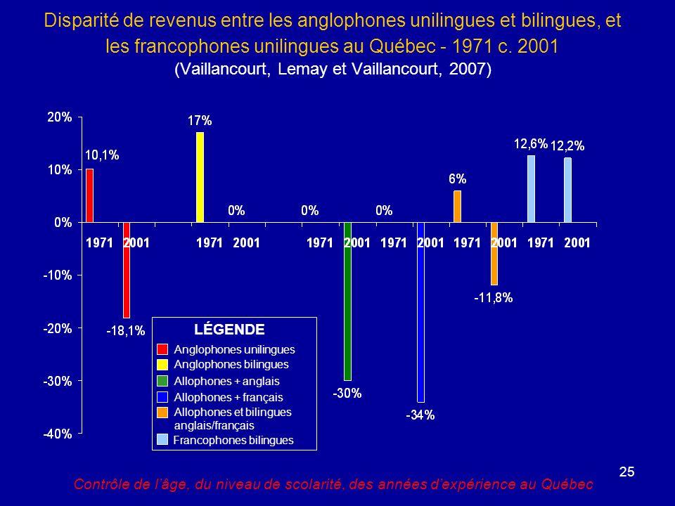 25 Disparité de revenus entre les anglophones unilingues et bilingues, et les francophones unilingues au Québec - 1971 c.