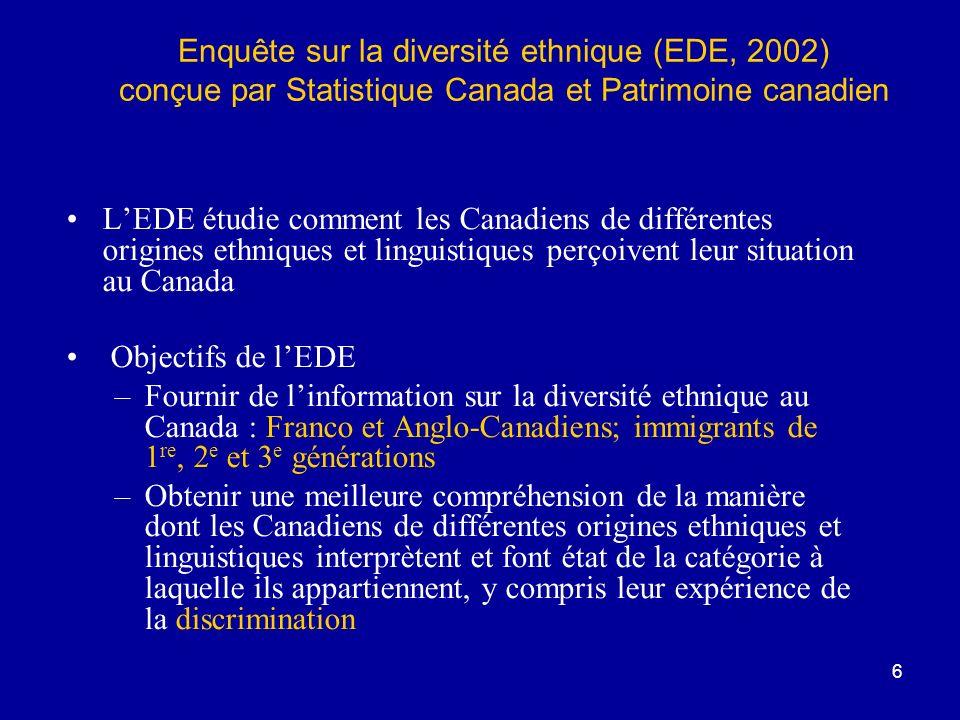 6 LEDE étudie comment les Canadiens de différentes origines ethniques et linguistiques perçoivent leur situation au Canada Objectifs de lEDE –Fournir de linformation sur la diversité ethnique au Canada : Franco et Anglo-Canadiens; immigrants de 1 re, 2 e et 3 e générations –Obtenir une meilleure compréhension de la manière dont les Canadiens de différentes origines ethniques et linguistiques interprètent et font état de la catégorie à laquelle ils appartiennent, y compris leur expérience de la discrimination Enquête sur la diversité ethnique (EDE, 2002) conçue par Statistique Canada et Patrimoine canadien