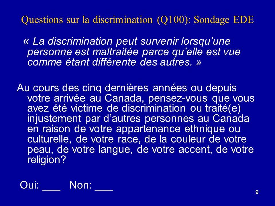 9 Questions sur la discrimination (Q100): Sondage EDE « La discrimination peut survenir lorsquune personne est maltraitée parce quelle est vue comme étant différente des autres.