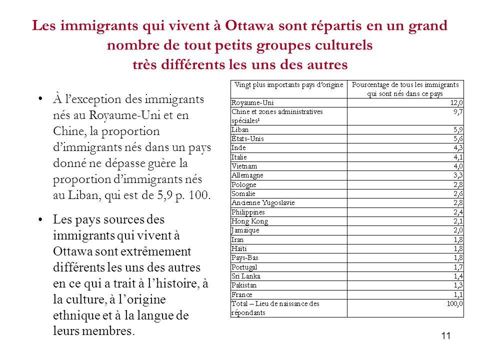 11 Les immigrants qui vivent à Ottawa sont répartis en un grand nombre de tout petits groupes culturels très différents les uns des autres À lexception des immigrants nés au Royaume-Uni et en Chine, la proportion dimmigrants nés dans un pays donné ne dépasse guère la proportion dimmigrants nés au Liban, qui est de 5,9 p.