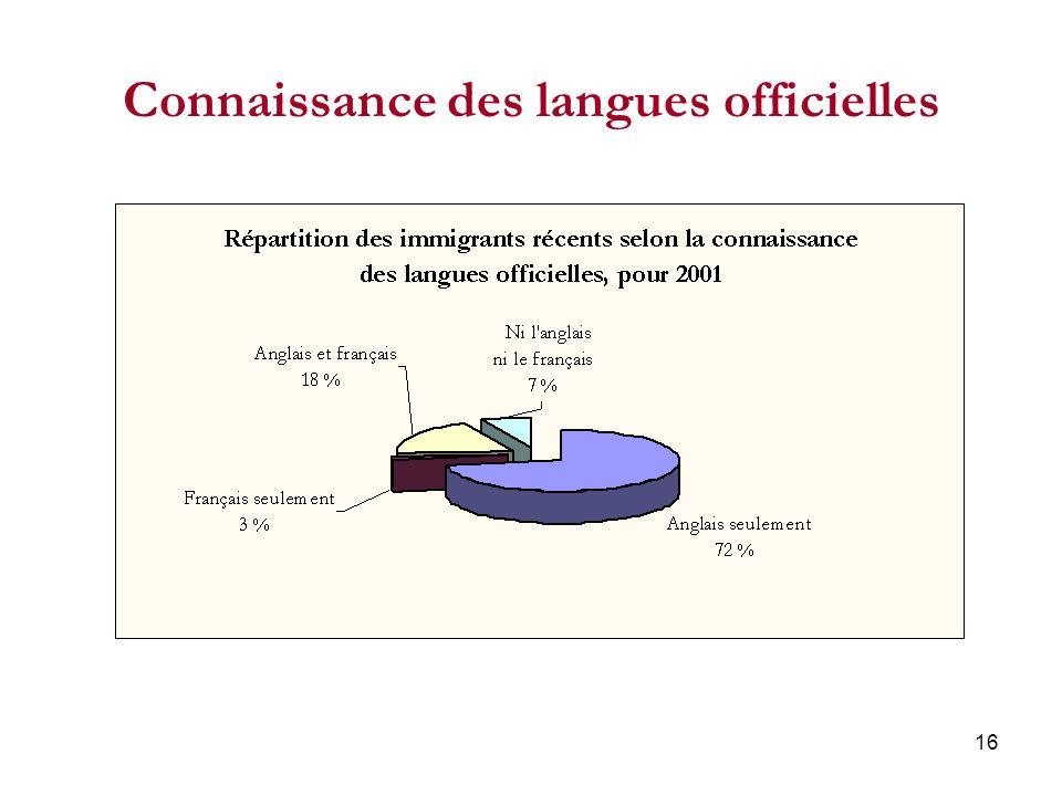 16 Connaissance des langues officielles