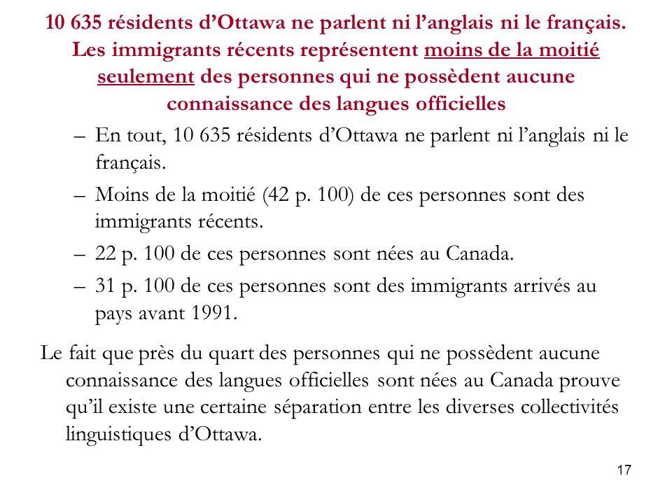 17 10 635 résidents dOttawa ne parlent ni langlais ni le français.