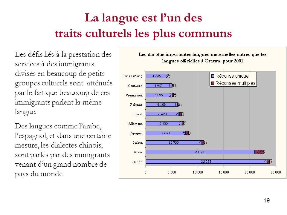 19 La langue est lun des traits culturels les plus communs Les défis liés à la prestation des services à des immigrants divisés en beaucoup de petits groupes culturels sont atténués par le fait que beaucoup de ces immigrants parlent la même langue.